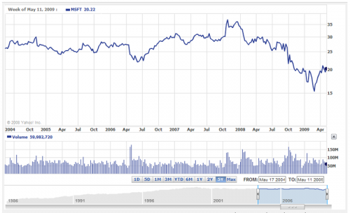 Microsoft Stock Price Five Years