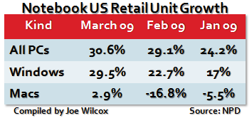 Retail Notebook Sales March 2009