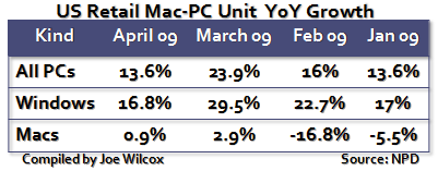 US Retail PC Sales April 2009