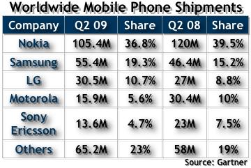 Q2 2009 Handset Sales