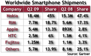 Q2 2009 Smartphone Sales