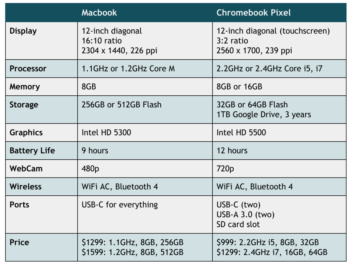 MacBook vs Chromebook Pixel 2