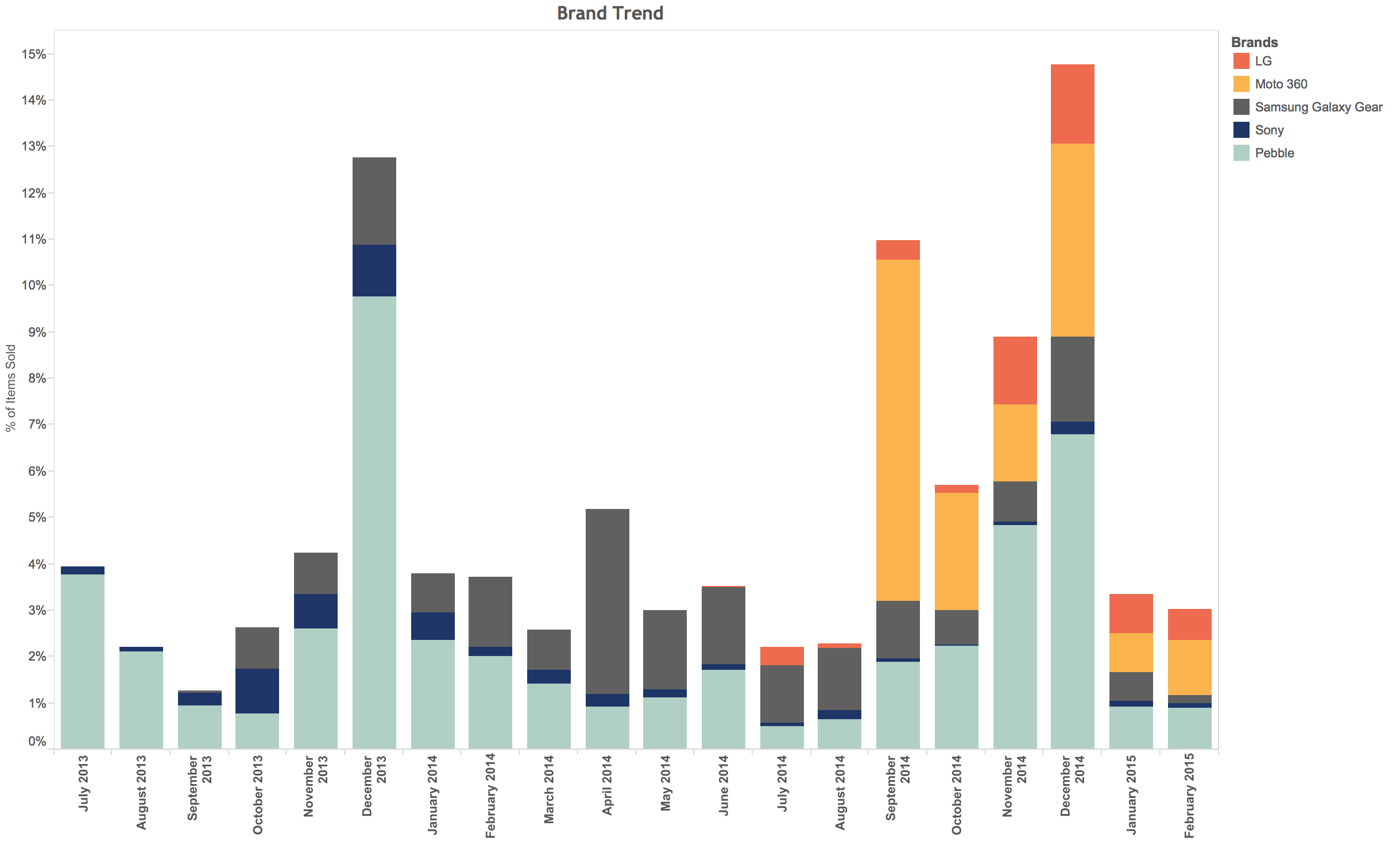 Online smartwatch purchases, by brand Source: Slice Intelligence