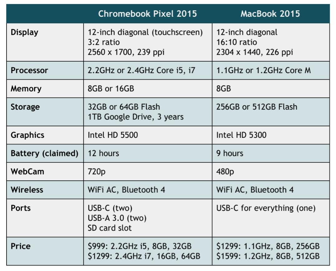 Chromebook Pixel vs MacBook