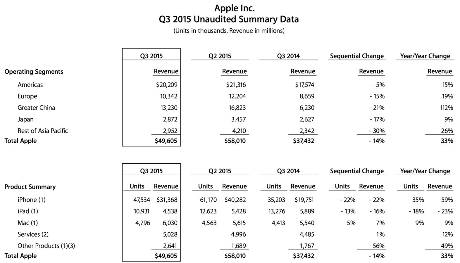 Apple Q3 2015 Data