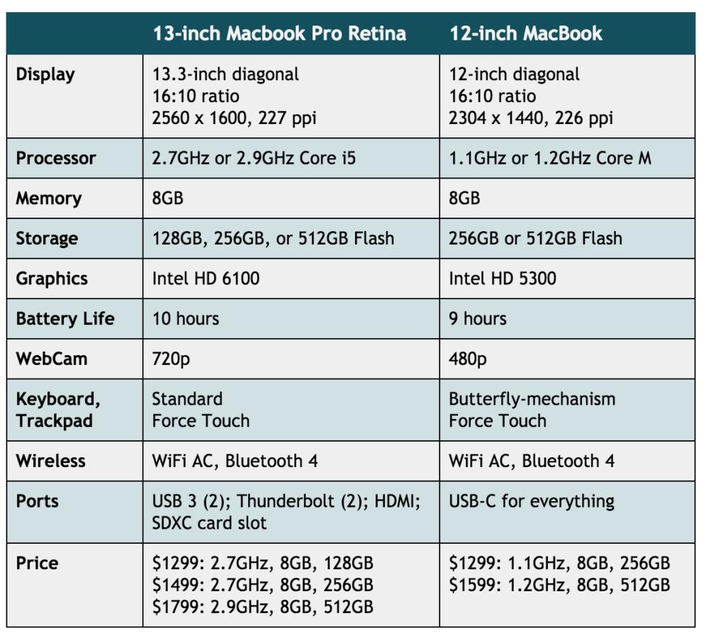 Macbook Pro vs MacBook