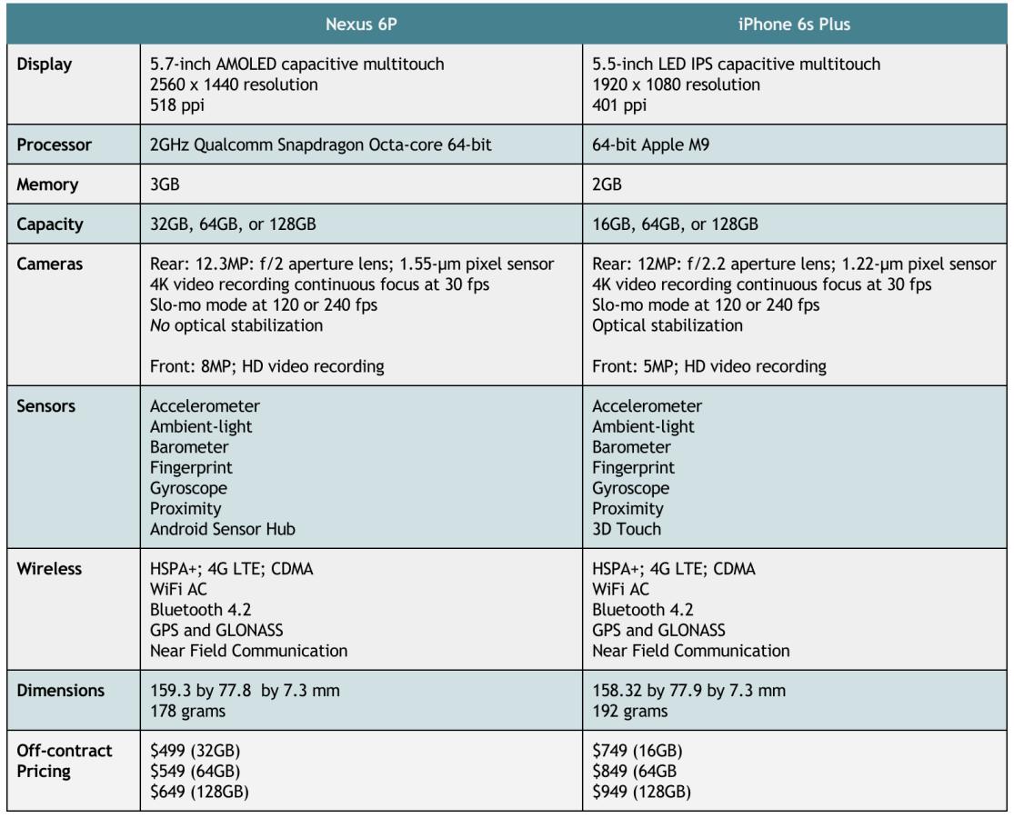 Nexus 6 vs iPhone 6s Plus