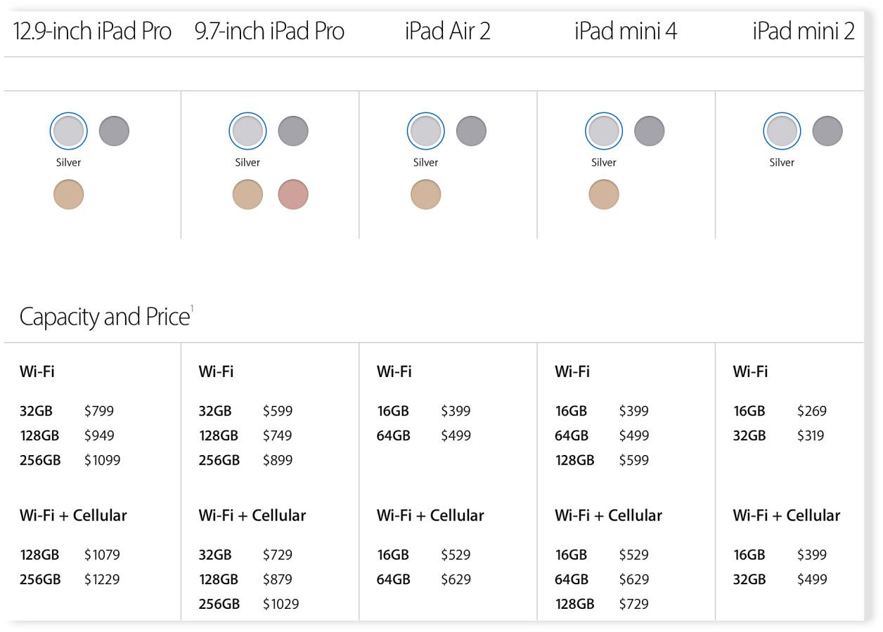 iPad Configurations