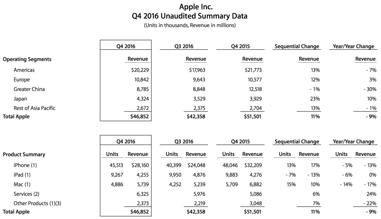 apple-fiscal-q4-2016