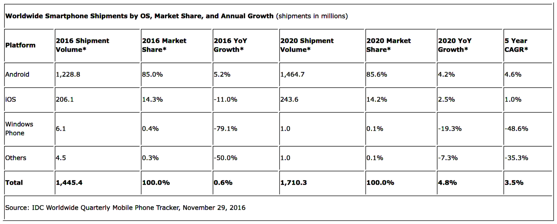 idc-2016-2020-smartphone-forecast
