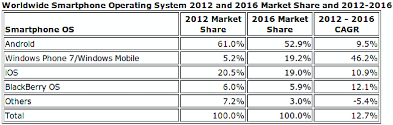 idc-smartphones-2012-16